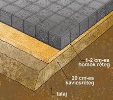 térkövezés 4