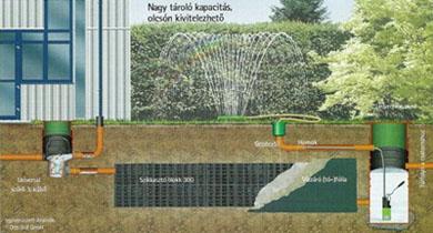 esővízgyüjtés, szikkasztás 1